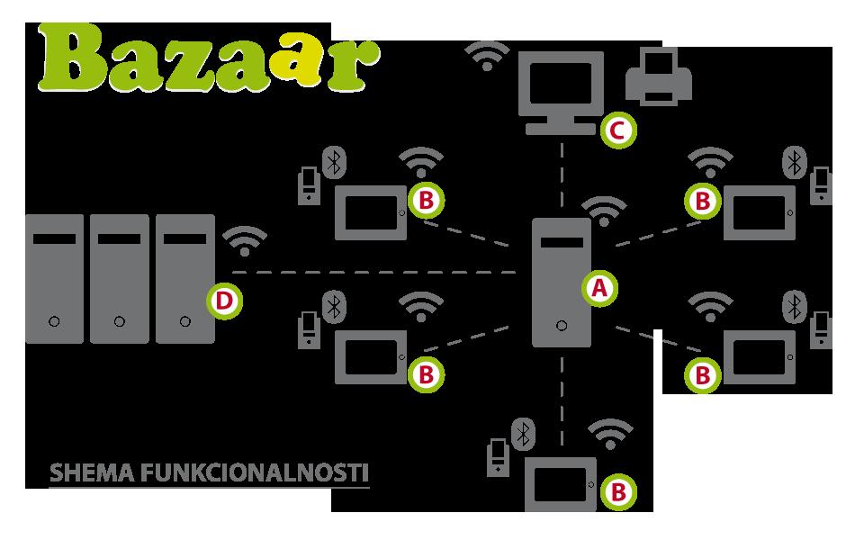 shema-bazaar